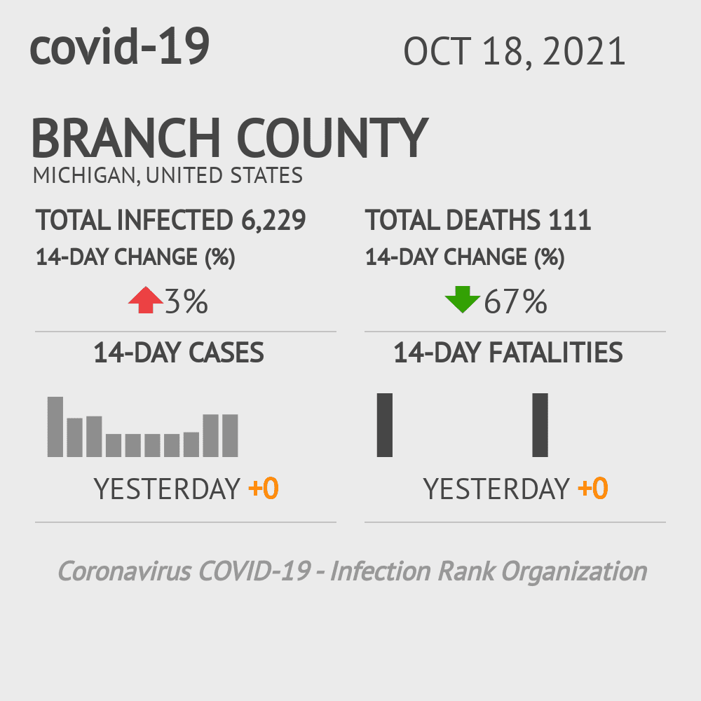 Branch County Coronavirus Covid-19 Risk of Infection on November 26, 2020