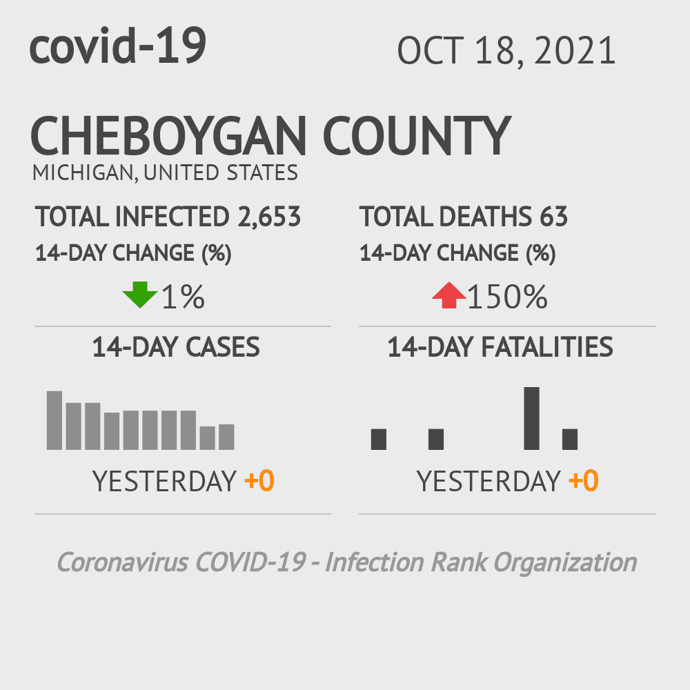 Cheboygan County Coronavirus Covid-19 Risk of Infection on October 28, 2020