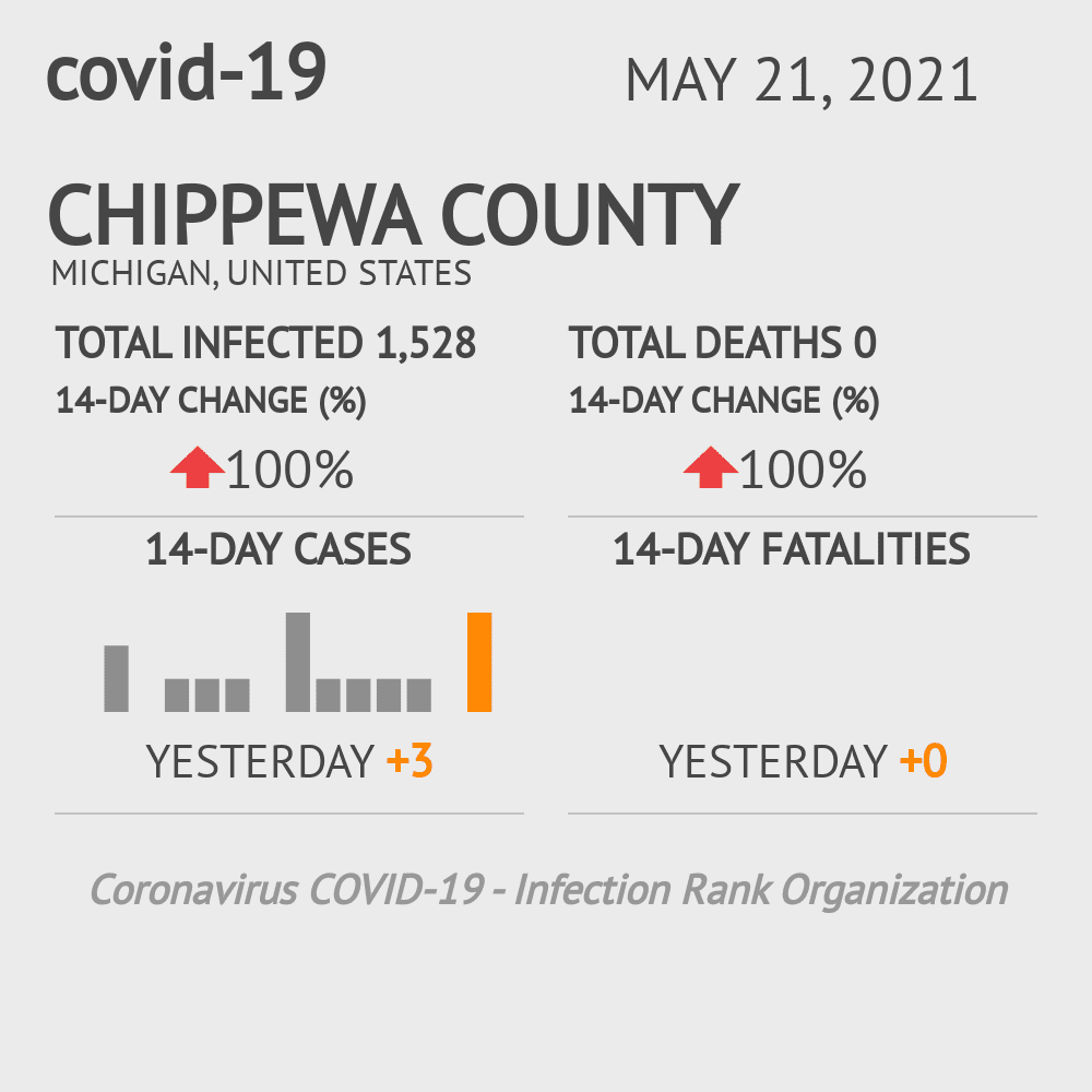 Chippewa County Coronavirus Covid-19 Risk of Infection on January 14, 2021