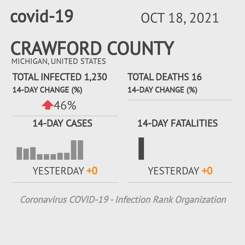 Crawford County Coronavirus Covid-19 Risk of Infection on November 24, 2020