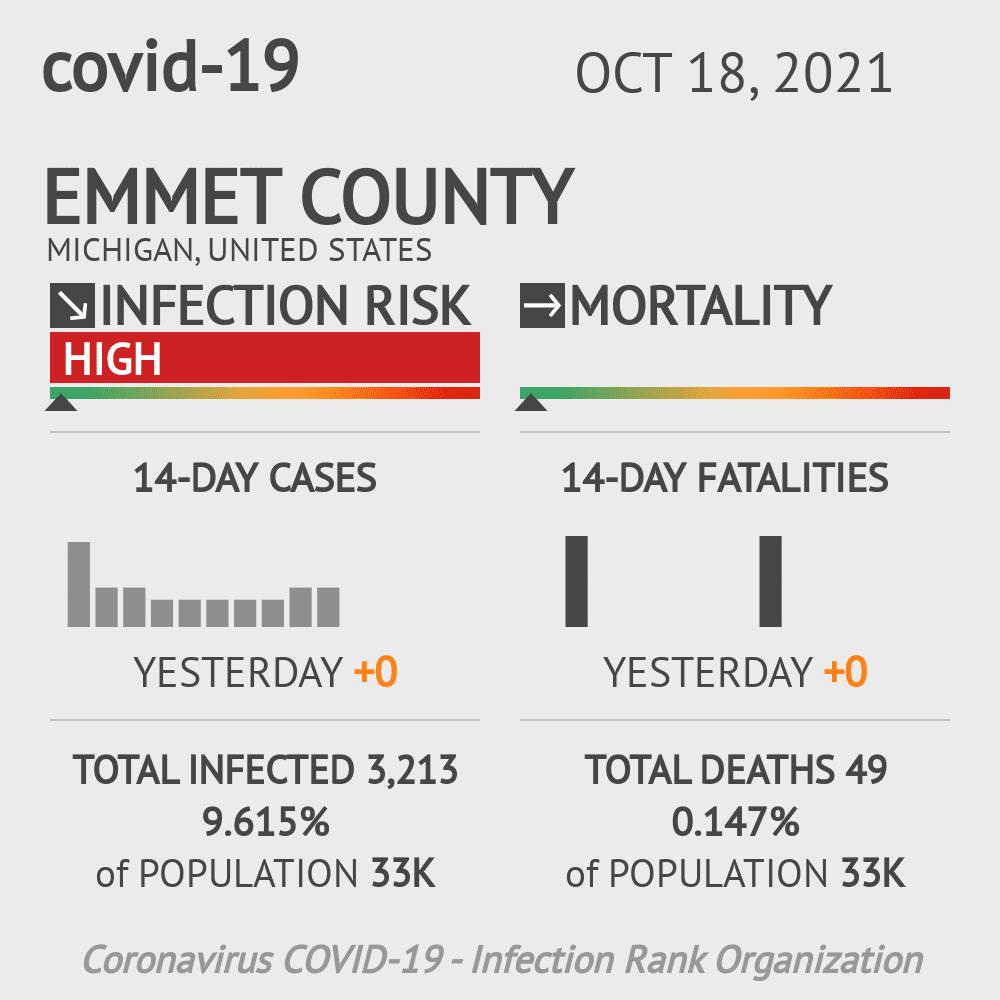 Emmet County Coronavirus Covid-19 Risk of Infection on October 16, 2020