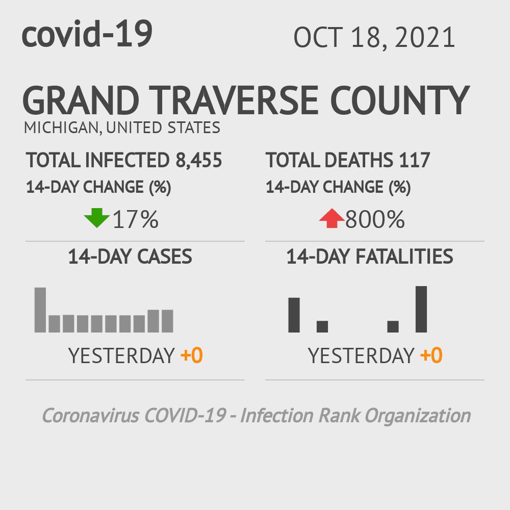 Grand Traverse County Coronavirus Covid-19 Risk of Infection on December 03, 2020