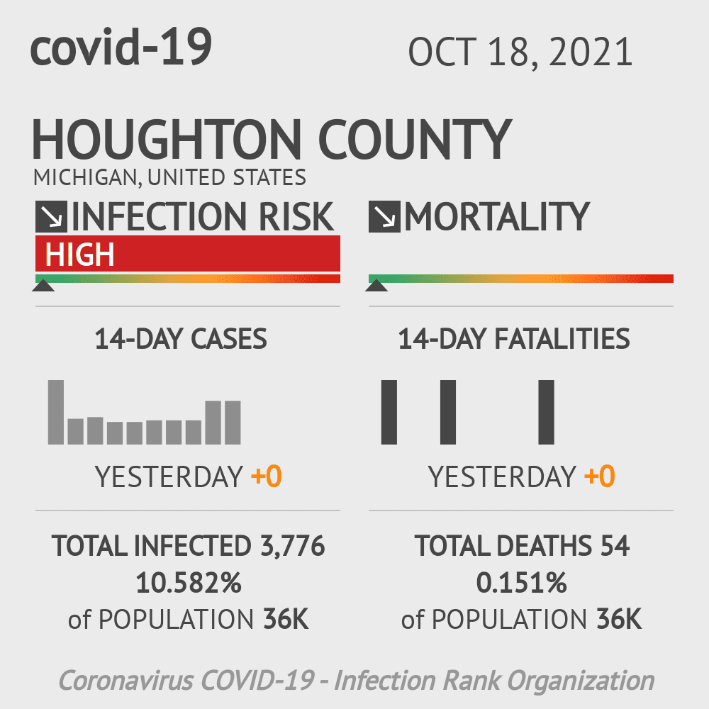 Houghton County Coronavirus Covid-19 Risk of Infection on October 16, 2020