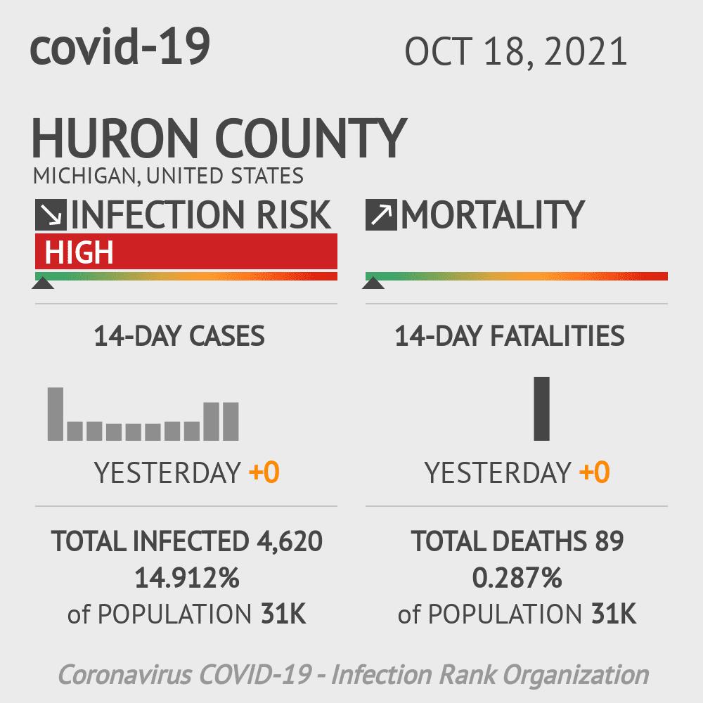 Huron County Coronavirus Covid-19 Risk of Infection on October 27, 2020