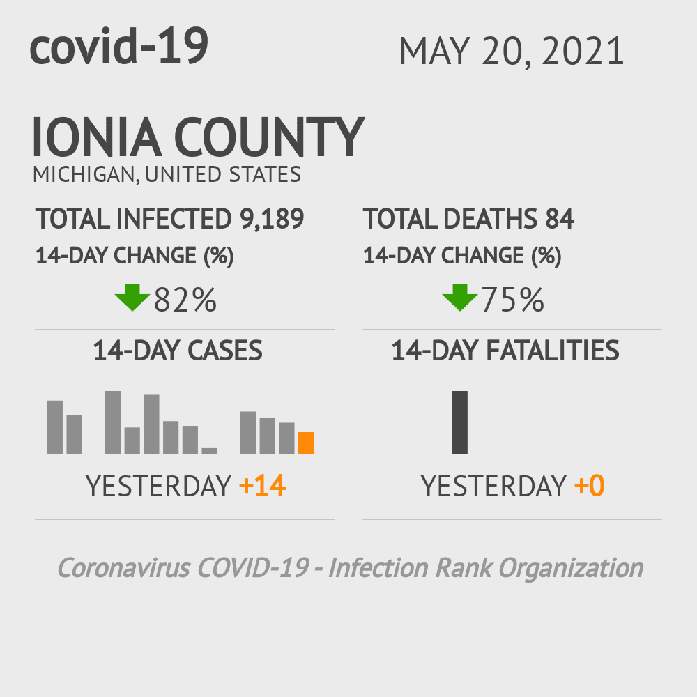 Ionia County Coronavirus Covid-19 Risk of Infection on October 27, 2020