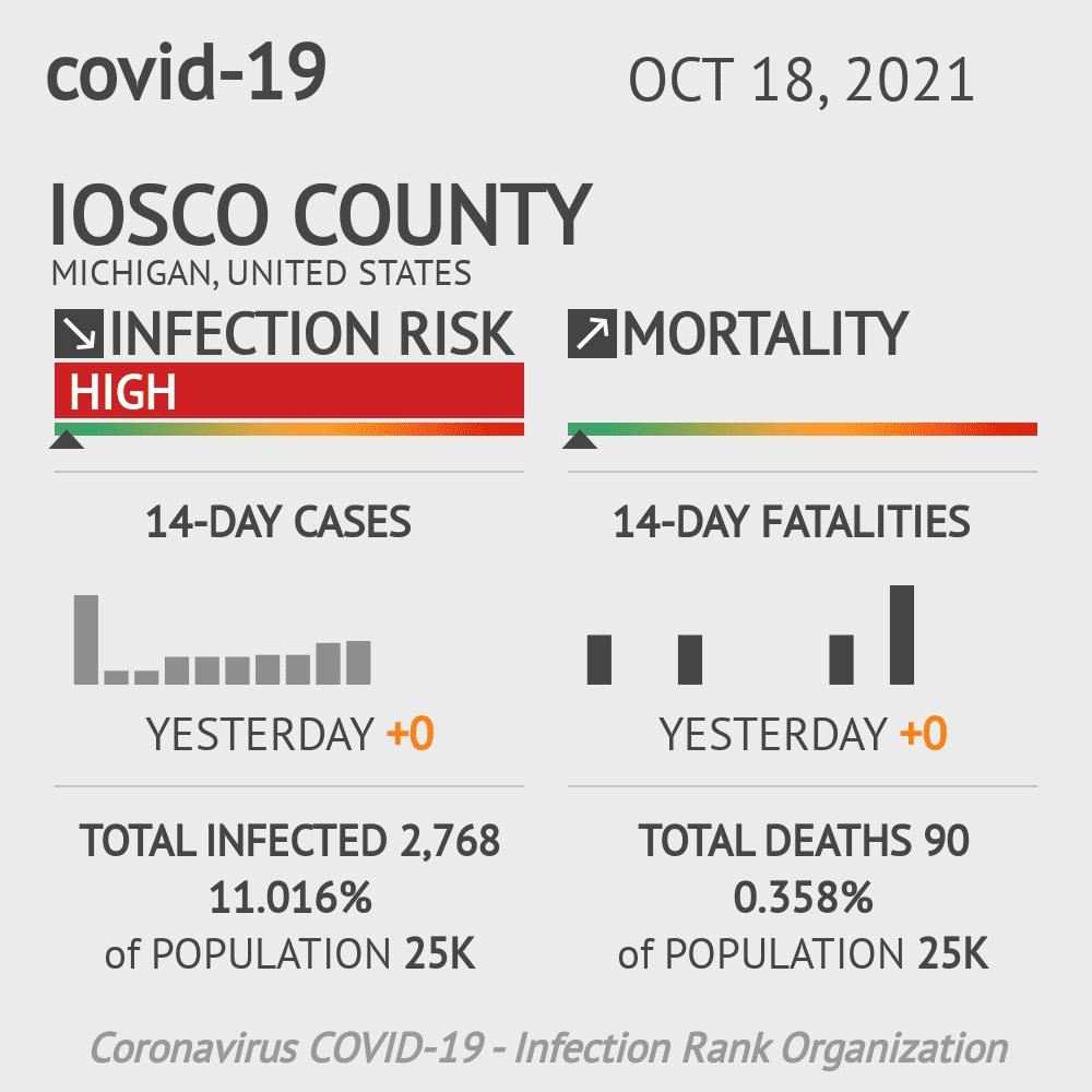 Iosco County Coronavirus Covid-19 Risk of Infection on November 26, 2020