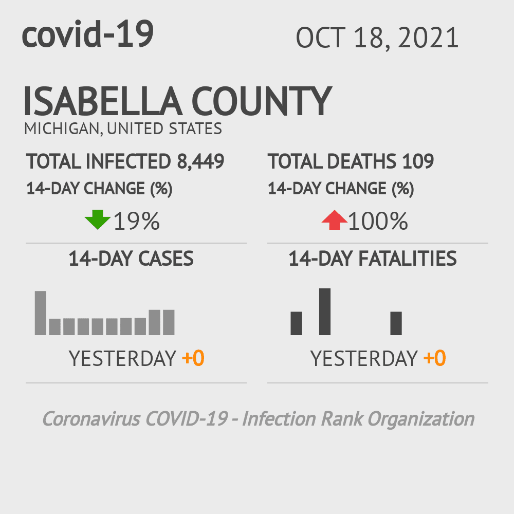 Isabella County Coronavirus Covid-19 Risk of Infection on October 29, 2020