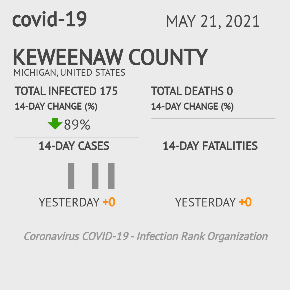 Keweenaw County Coronavirus Covid-19 Risk of Infection on October 29, 2020