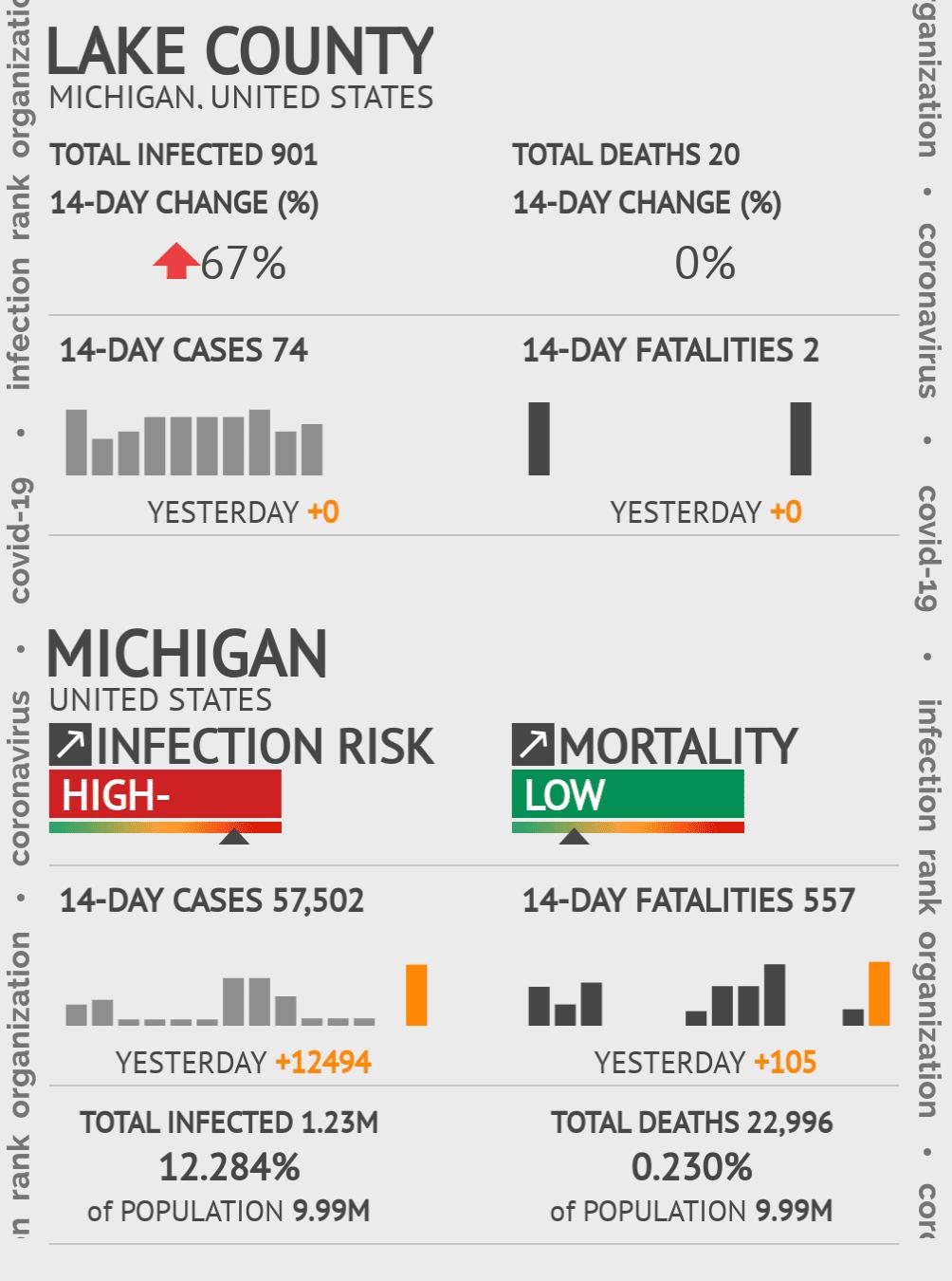 Lake County Coronavirus Covid-19 Risk of Infection on February 25, 2021