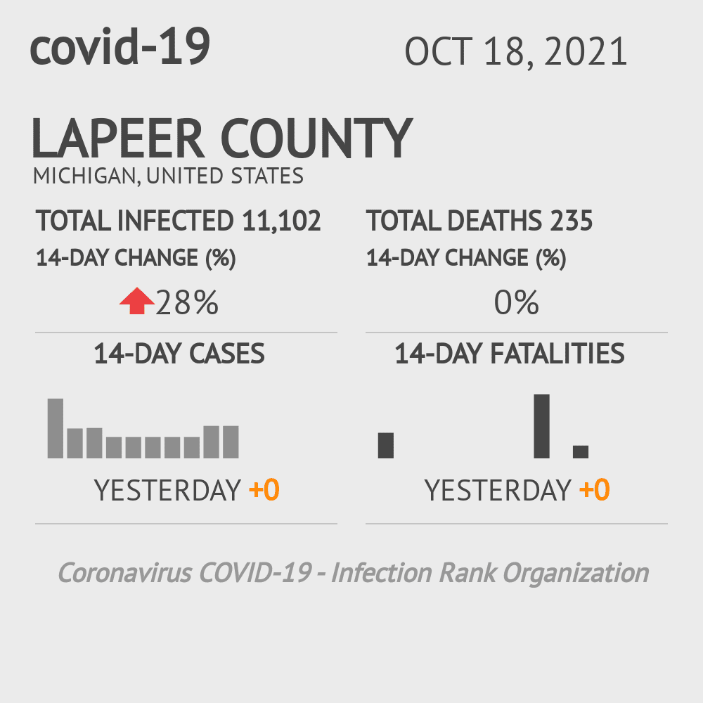 Lapeer County Coronavirus Covid-19 Risk of Infection on February 28, 2021