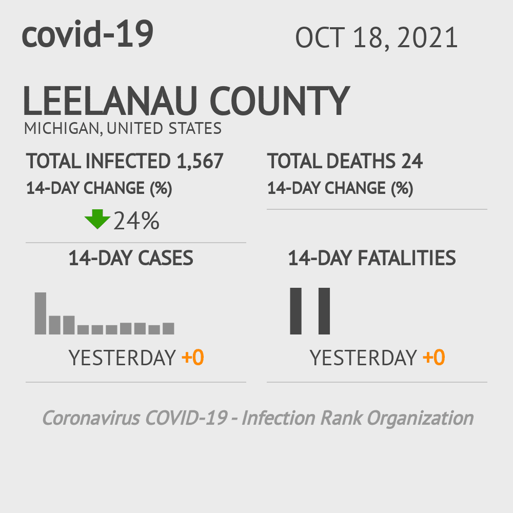 Leelanau County Coronavirus Covid-19 Risk of Infection on November 29, 2020