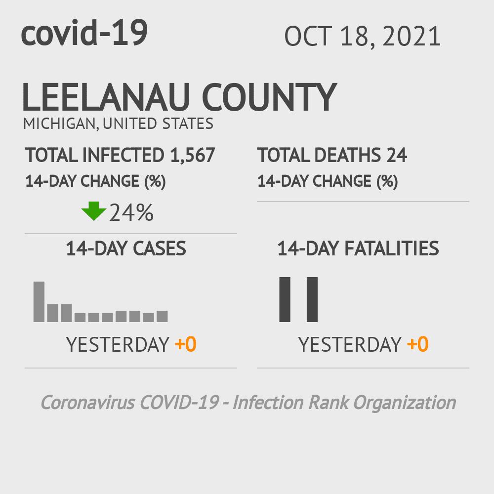 Leelanau County Coronavirus Covid-19 Risk of Infection on February 28, 2021