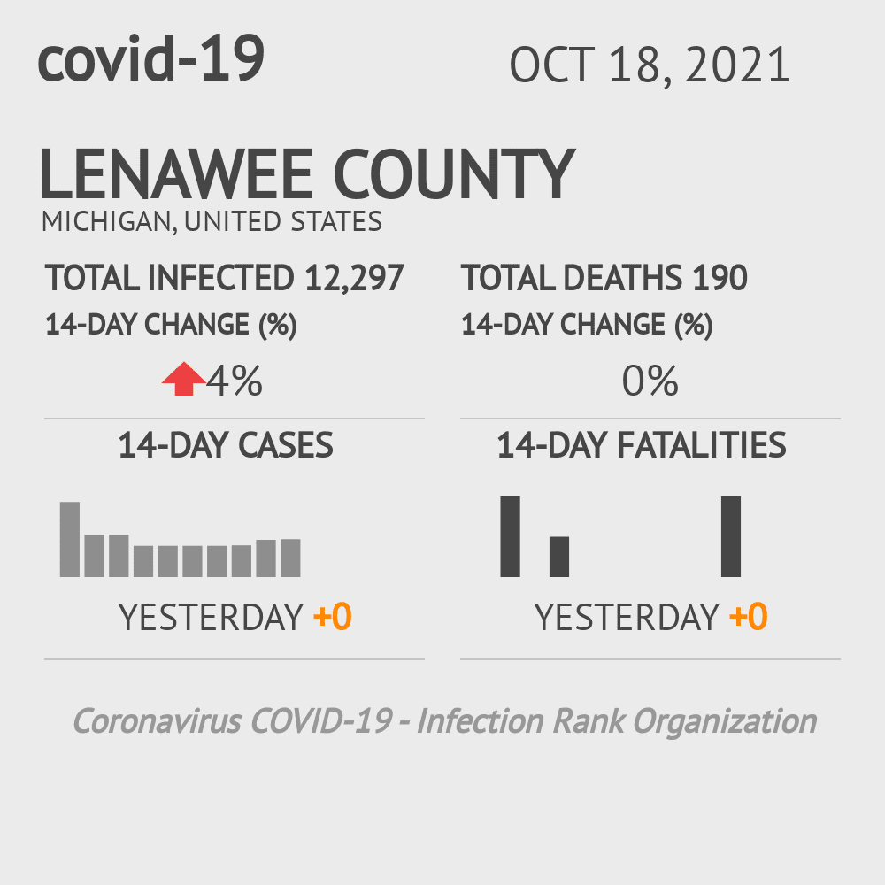 Lenawee County Coronavirus Covid-19 Risk of Infection on October 29, 2020