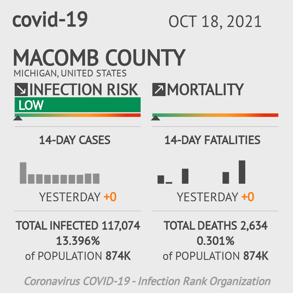 Macomb County Coronavirus Covid-19 Risk of Infection on October 23, 2020