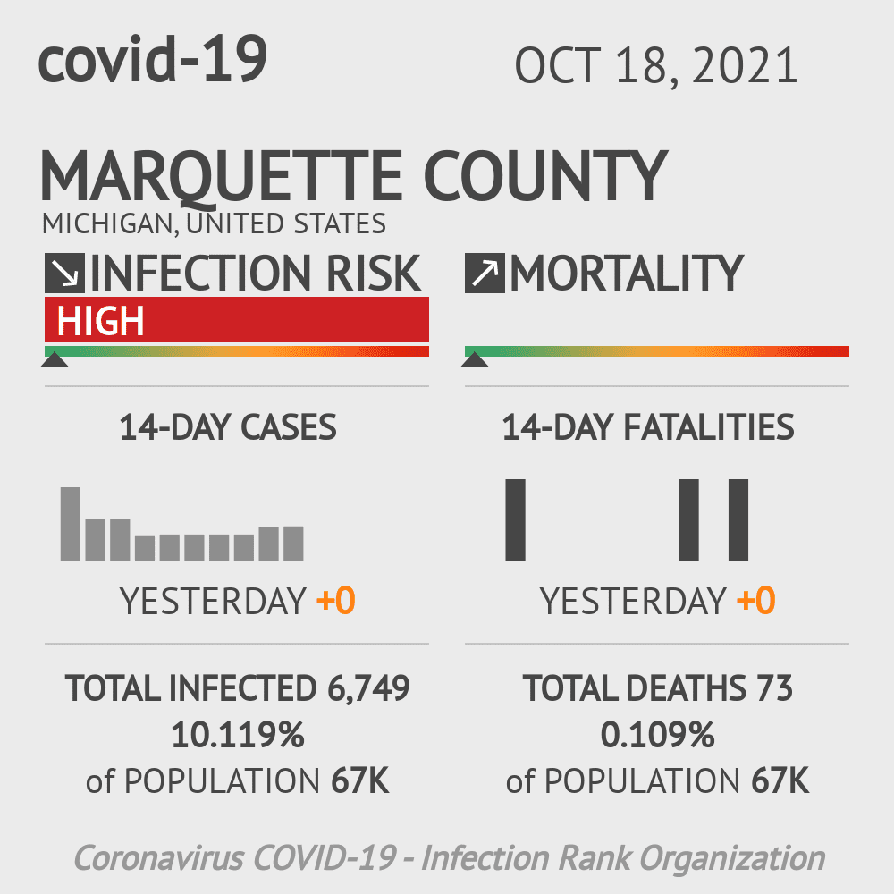 Marquette County Coronavirus Covid-19 Risk of Infection on October 24, 2020