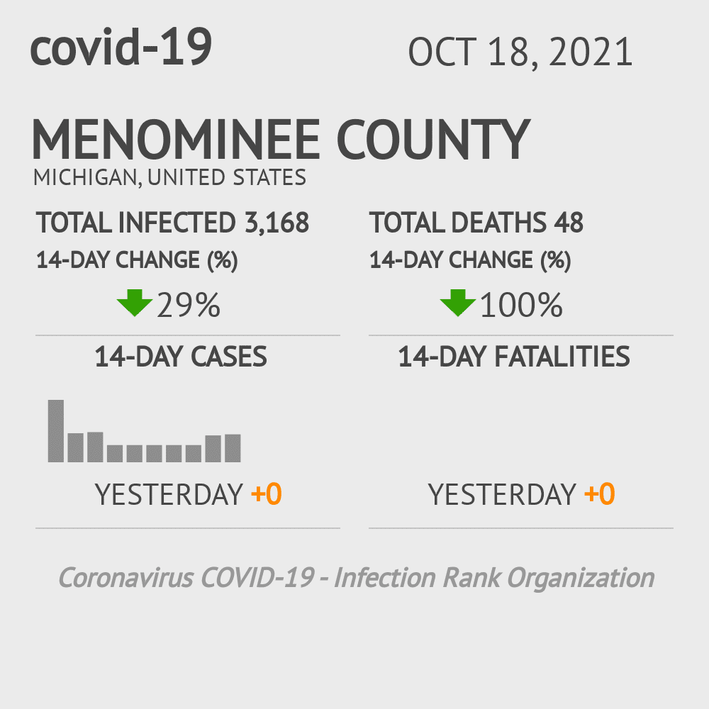 Menominee County Coronavirus Covid-19 Risk of Infection on October 16, 2020