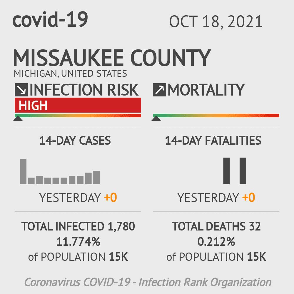 Missaukee County Coronavirus Covid-19 Risk of Infection on October 27, 2020