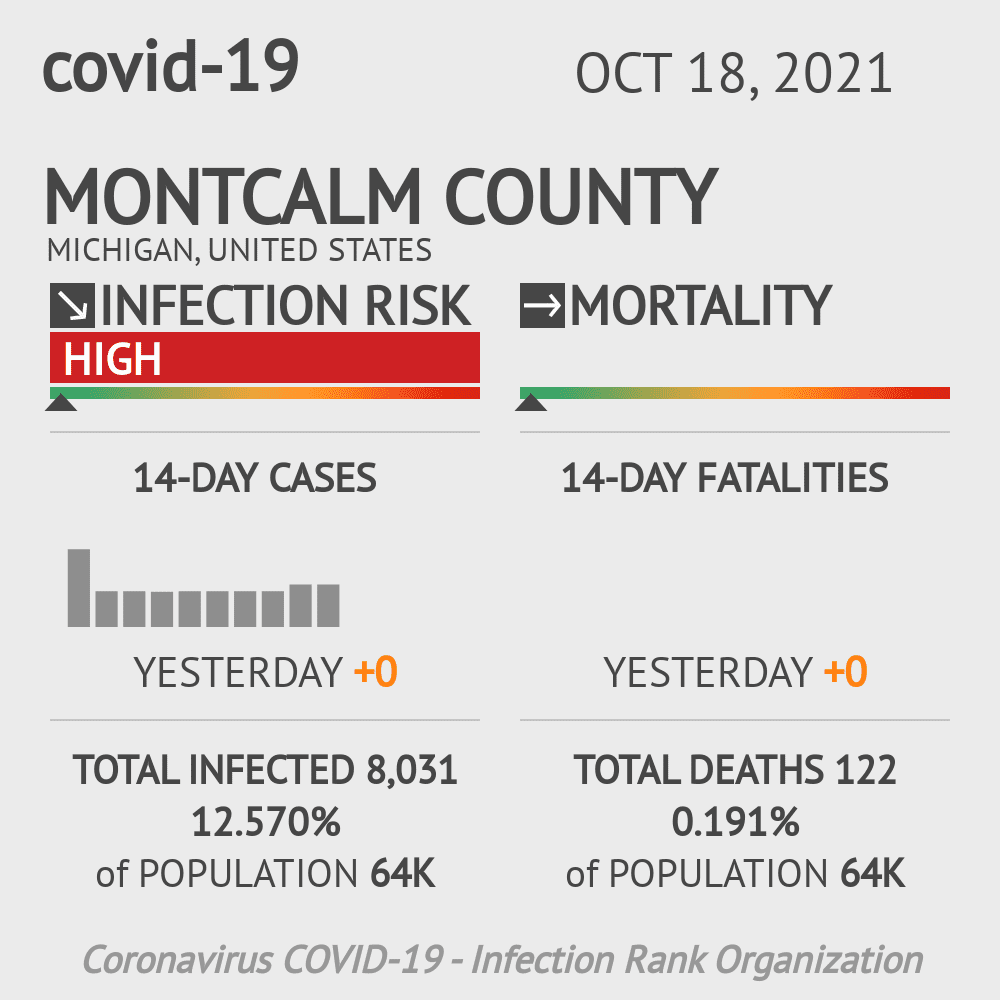 Montcalm County Coronavirus Covid-19 Risk of Infection on October 23, 2020