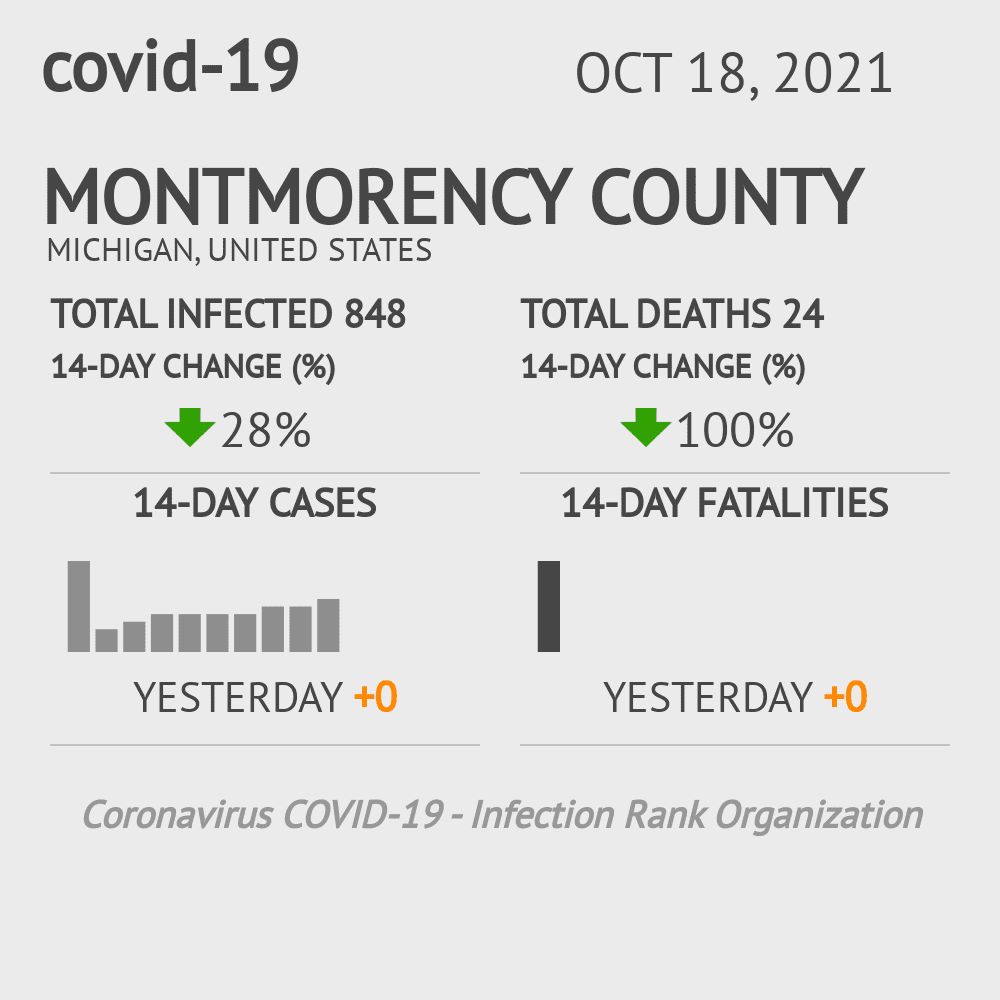 Montmorency County Coronavirus Covid-19 Risk of Infection on January 14, 2021