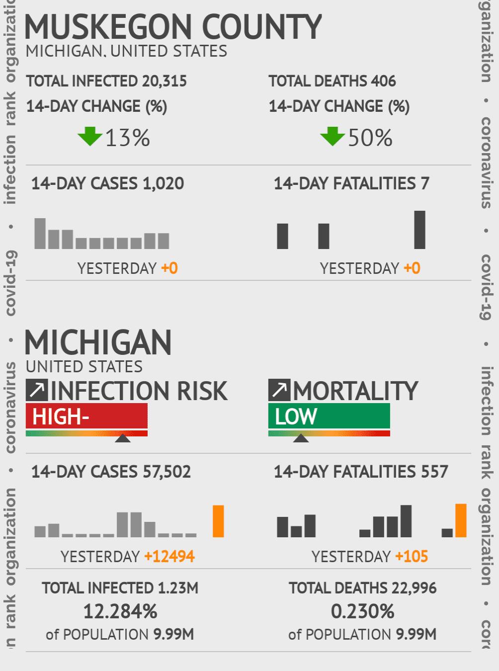 Muskegon County Coronavirus Covid-19 Risk of Infection on February 25, 2021
