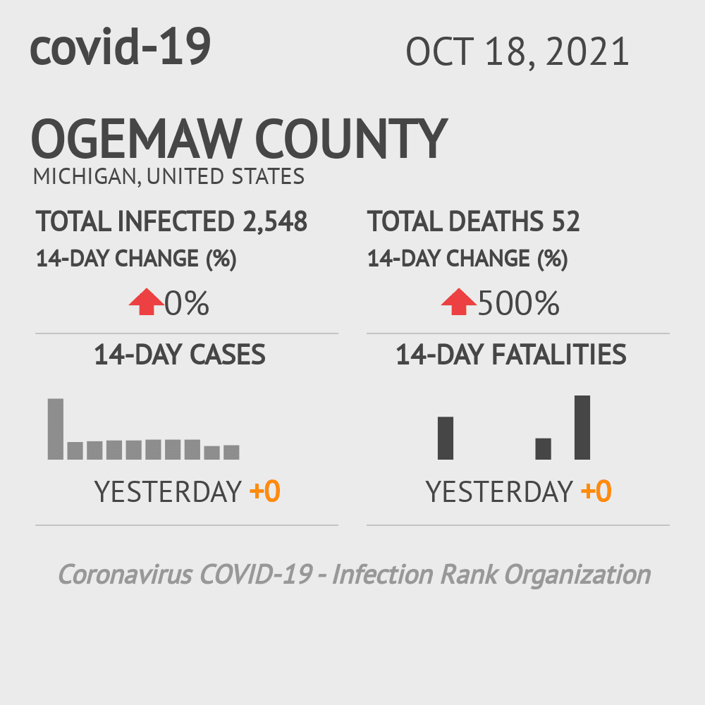 Ogemaw County Coronavirus Covid-19 Risk of Infection on October 19, 2020
