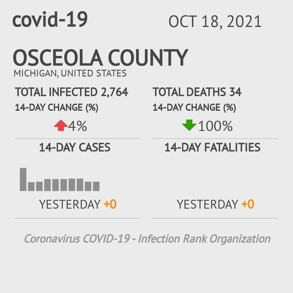 Osceola County Coronavirus Covid-19 Risk of Infection on November 26, 2020