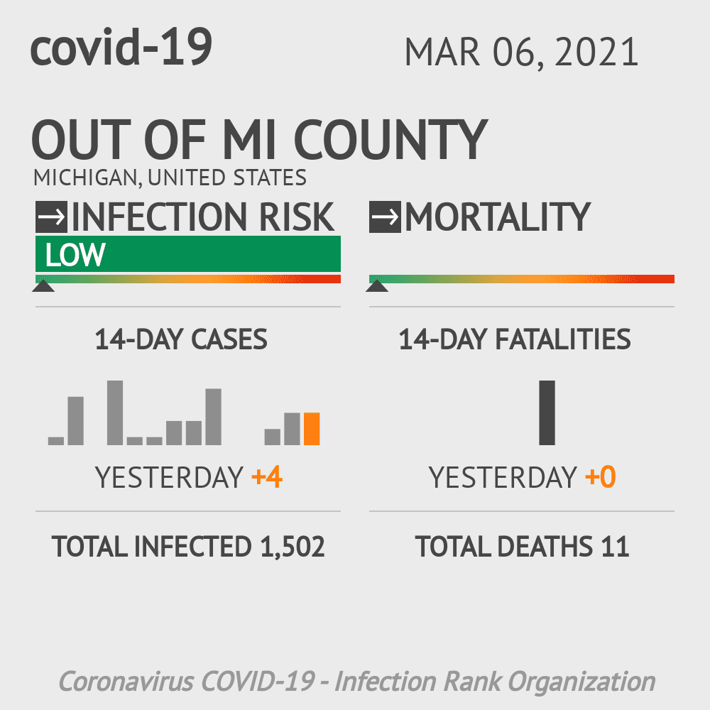Out of MI County Coronavirus Covid-19 Risk of Infection on October 25, 2020