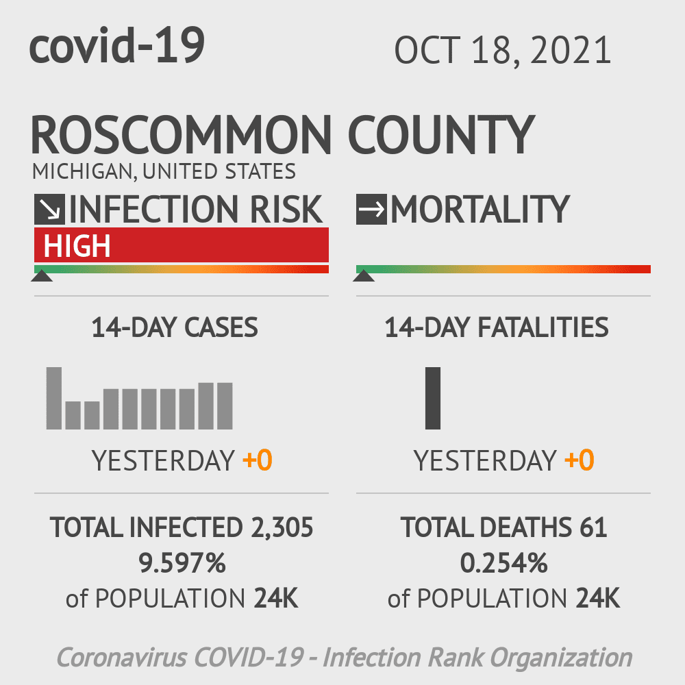 Roscommon County Coronavirus Covid-19 Risk of Infection on October 28, 2020
