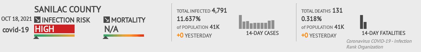 Sanilac County Coronavirus Covid-19 Risk of Infection on July 24, 2021