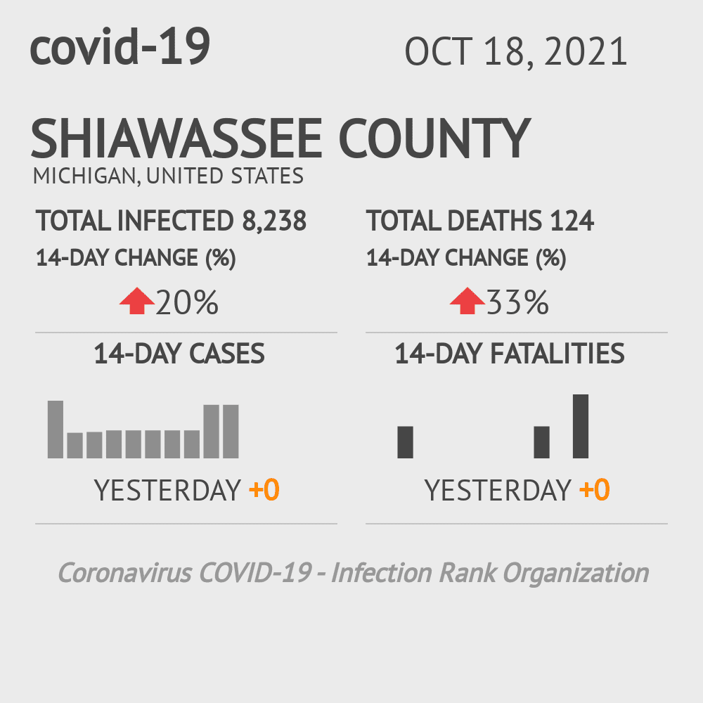 Shiawassee County Coronavirus Covid-19 Risk of Infection on October 16, 2020