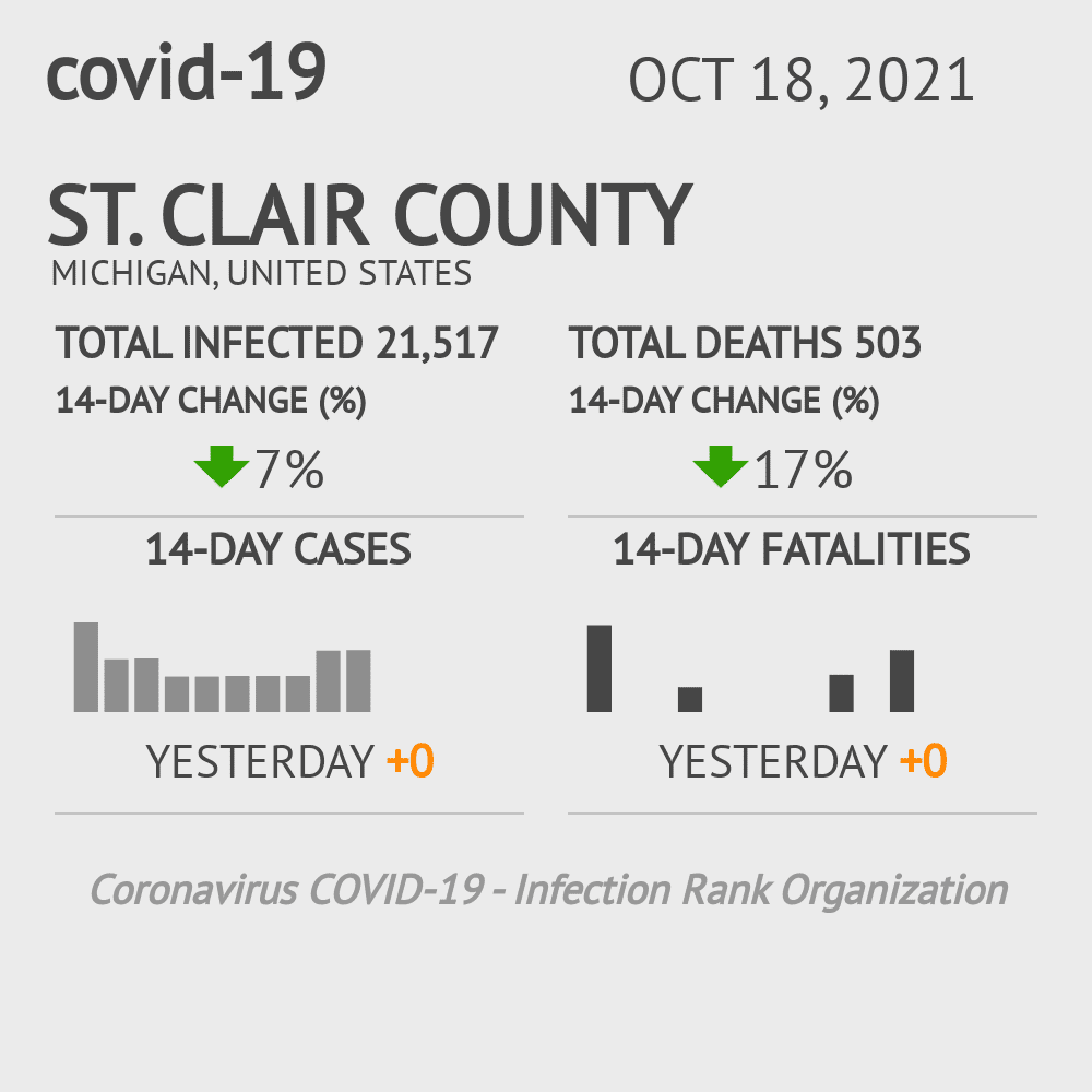 St. Clair County Coronavirus Covid-19 Risk of Infection on November 29, 2020