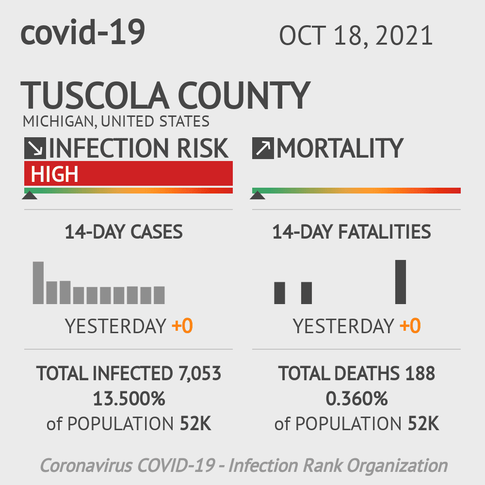 Tuscola County Coronavirus Covid-19 Risk of Infection on October 28, 2020