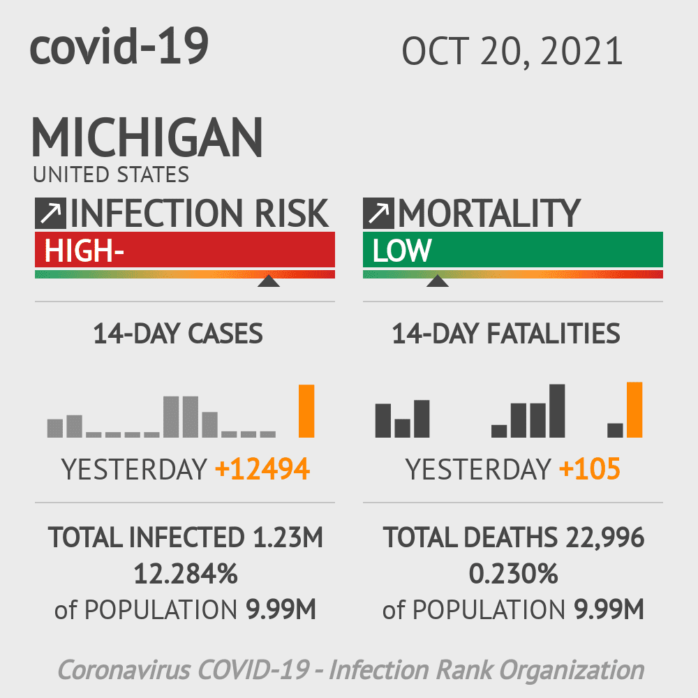 Michigan Coronavirus Covid-19 Risk of Infection on October 24, 2020