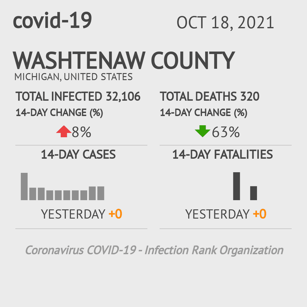 Washtenaw County Coronavirus Covid-19 Risk of Infection on February 28, 2021