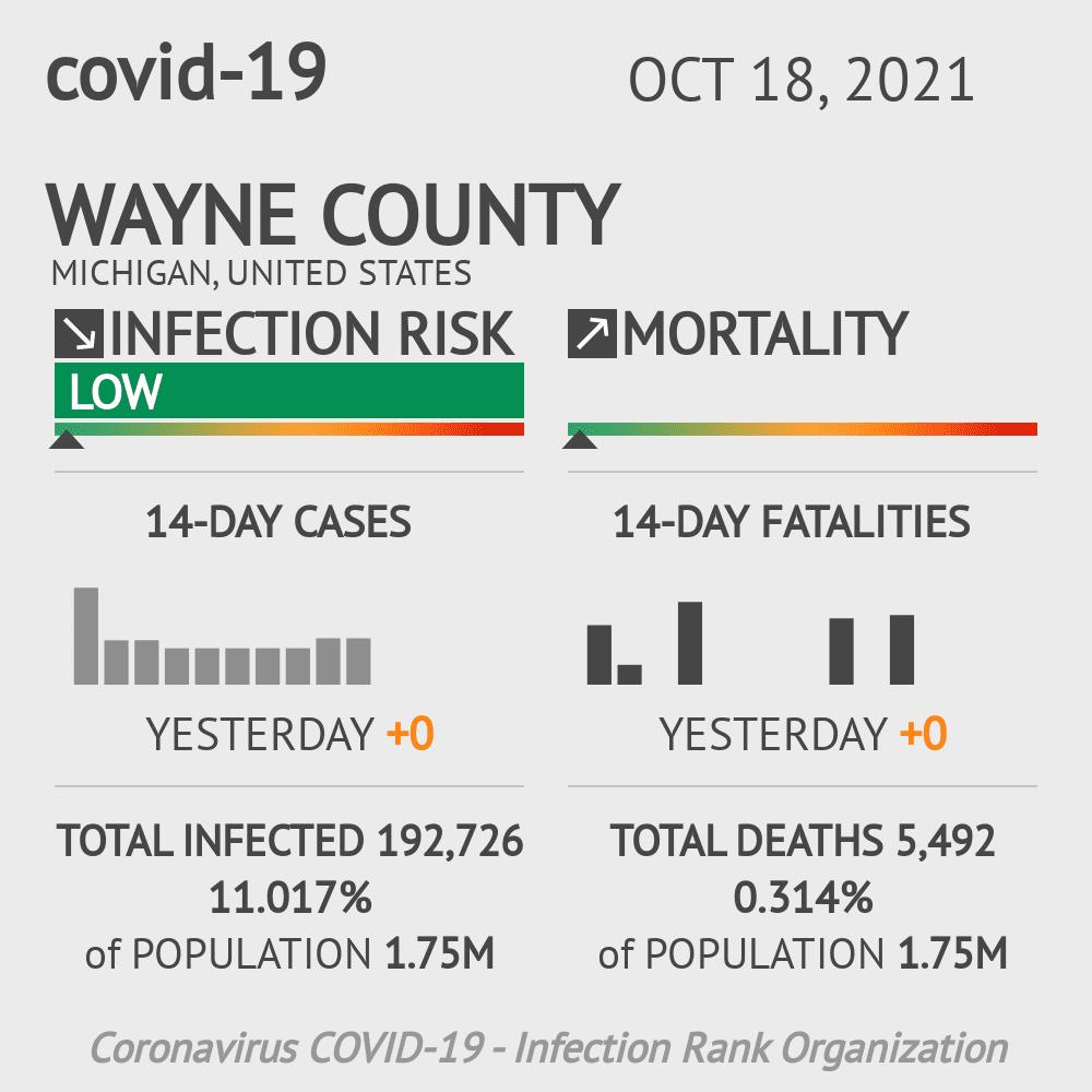 Wayne County Coronavirus Covid-19 Risk of Infection on October 29, 2020