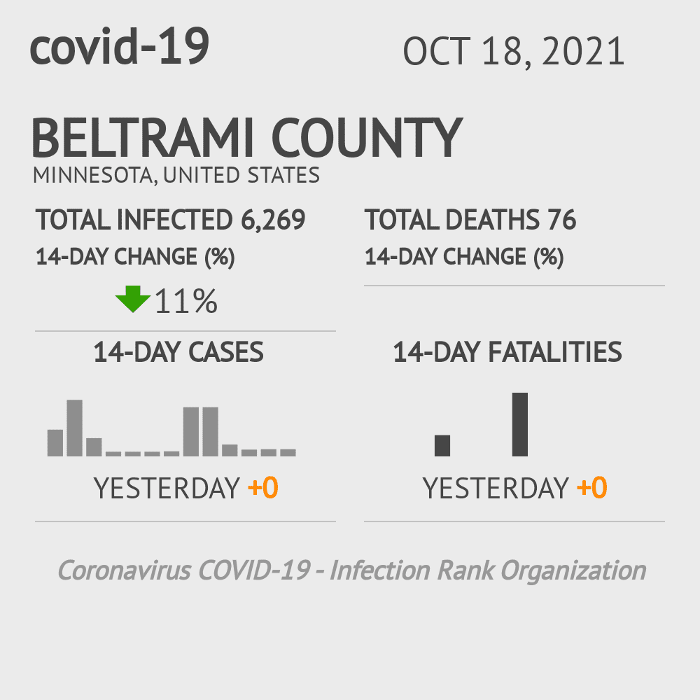 Beltrami County Coronavirus Covid-19 Risk of Infection on July 24, 2021