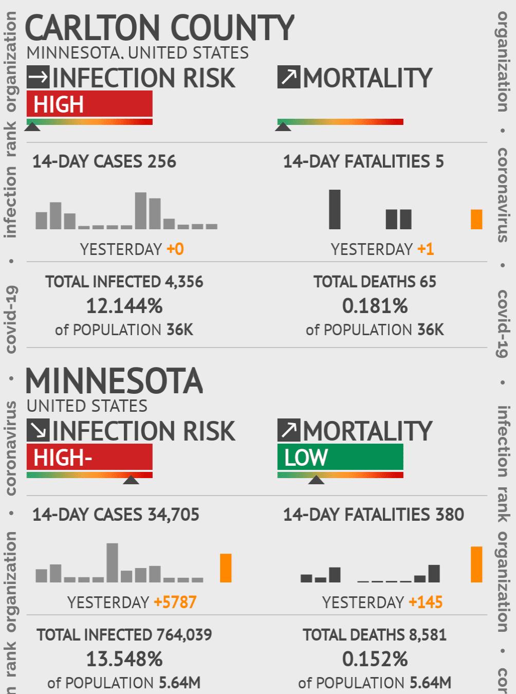 Carlton County Coronavirus Covid-19 Risk of Infection on February 28, 2021