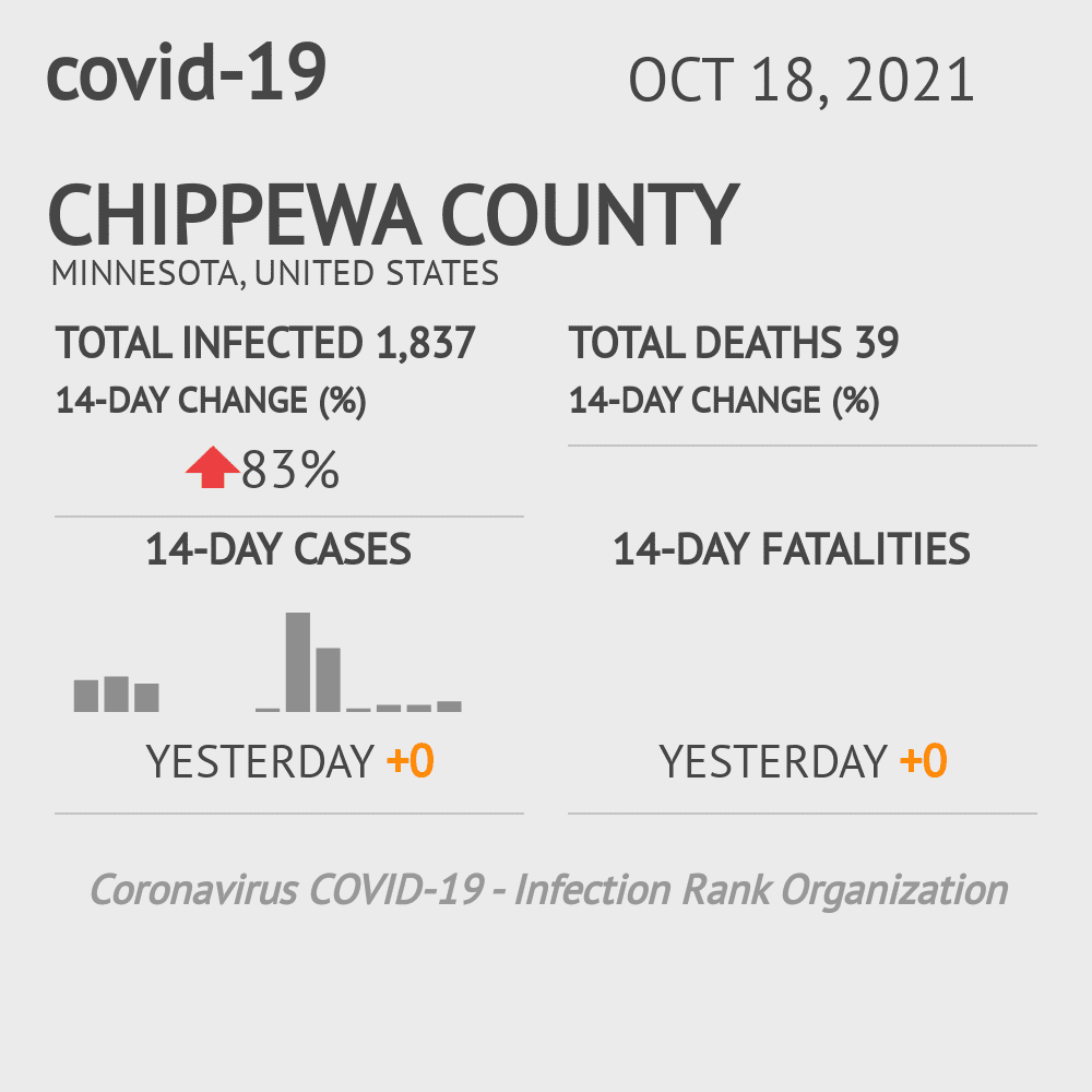 Chippewa County Coronavirus Covid-19 Risk of Infection on March 23, 2021