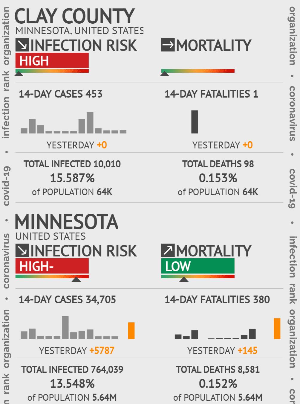 Clay County Coronavirus Covid-19 Risk of Infection on February 23, 2021