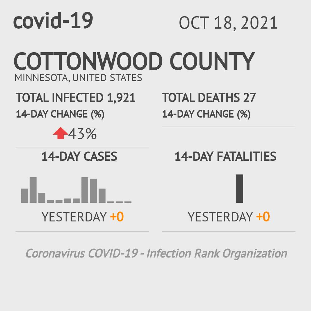 Cottonwood County Coronavirus Covid-19 Risk of Infection on February 25, 2021