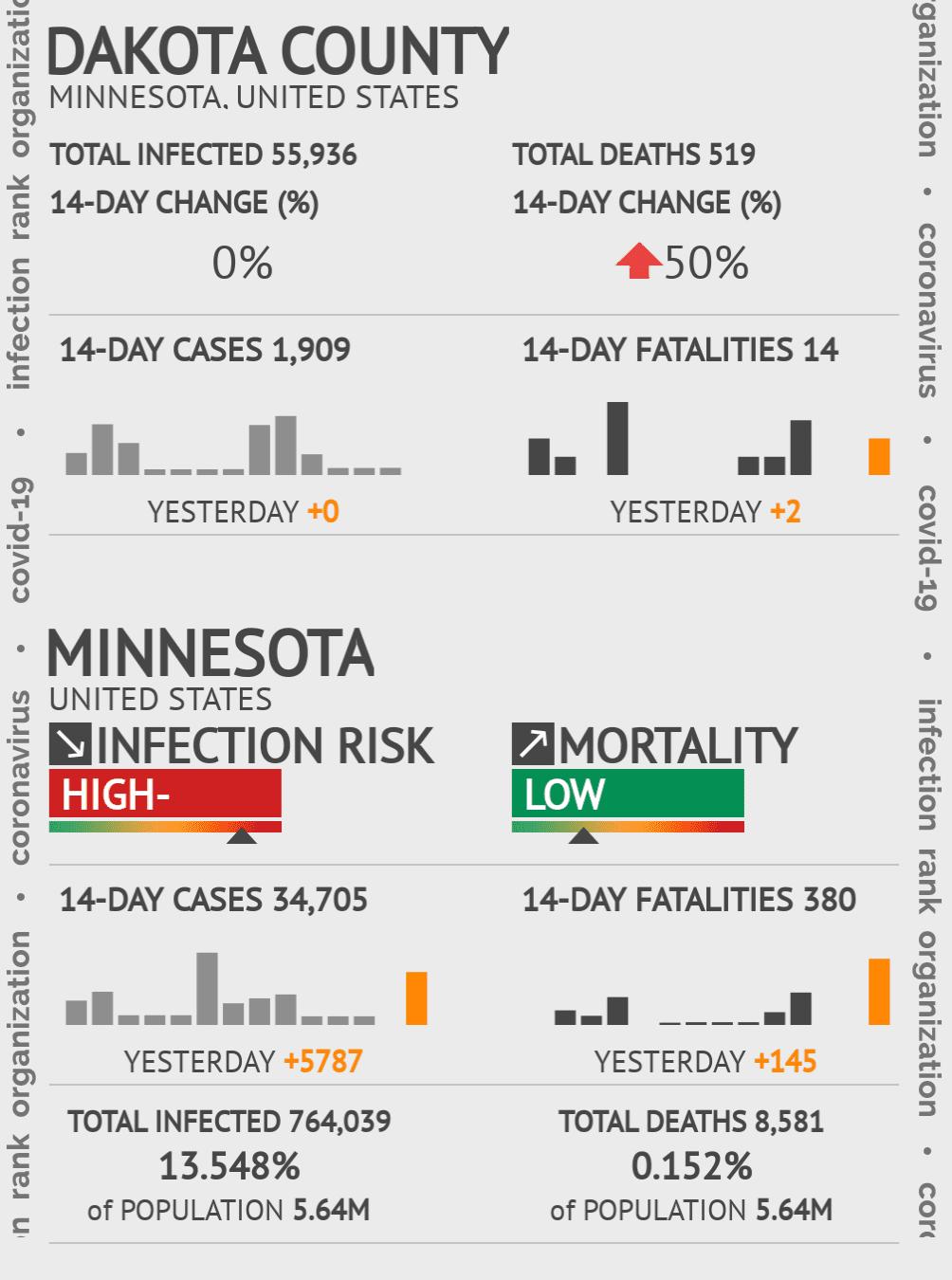Dakota County Coronavirus Covid-19 Risk of Infection on July 24, 2021