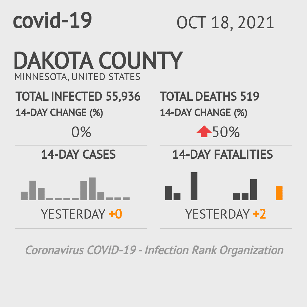 Dakota County Coronavirus Covid-19 Risk of Infection on February 28, 2021