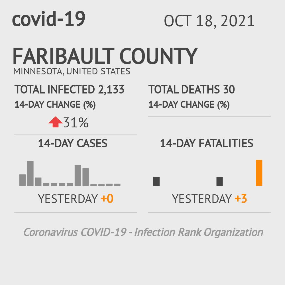 Faribault County Coronavirus Covid-19 Risk of Infection on July 24, 2021