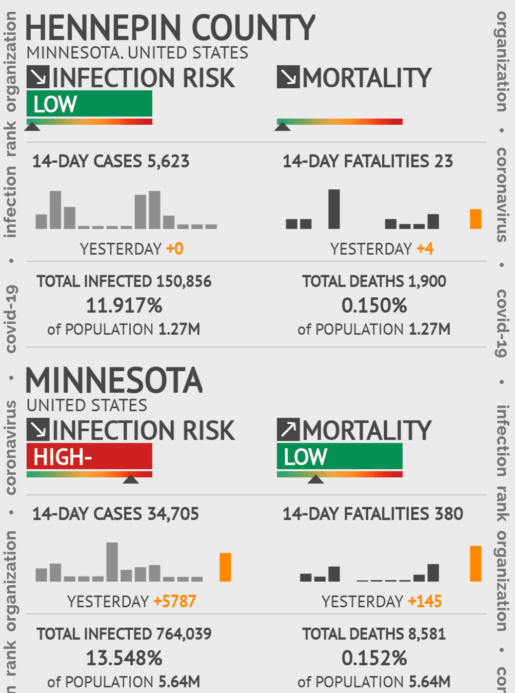 Hennepin County Coronavirus Covid-19 Risk of Infection on July 24, 2021