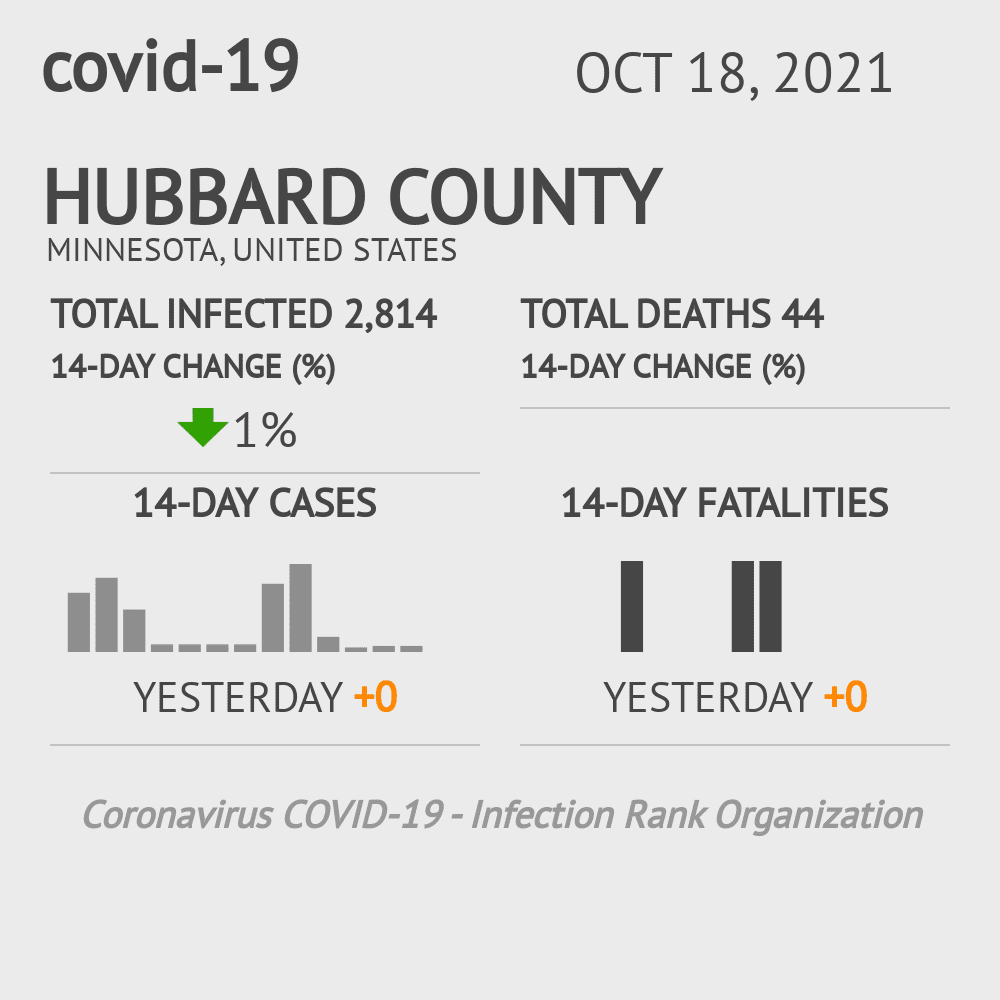 Hubbard County Coronavirus Covid-19 Risk of Infection on February 28, 2021