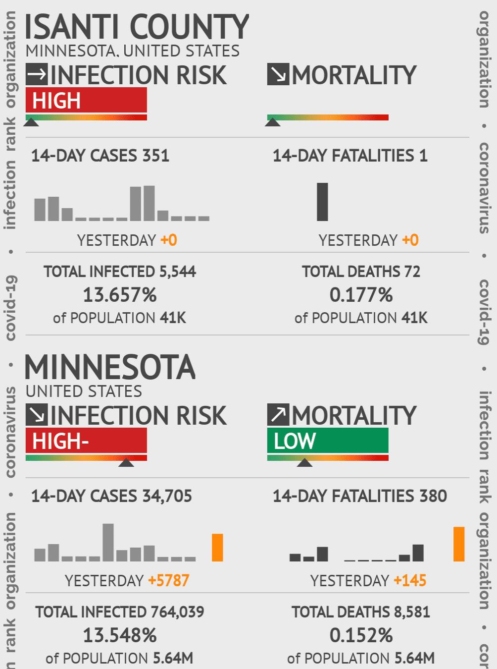Isanti County Coronavirus Covid-19 Risk of Infection on July 24, 2021