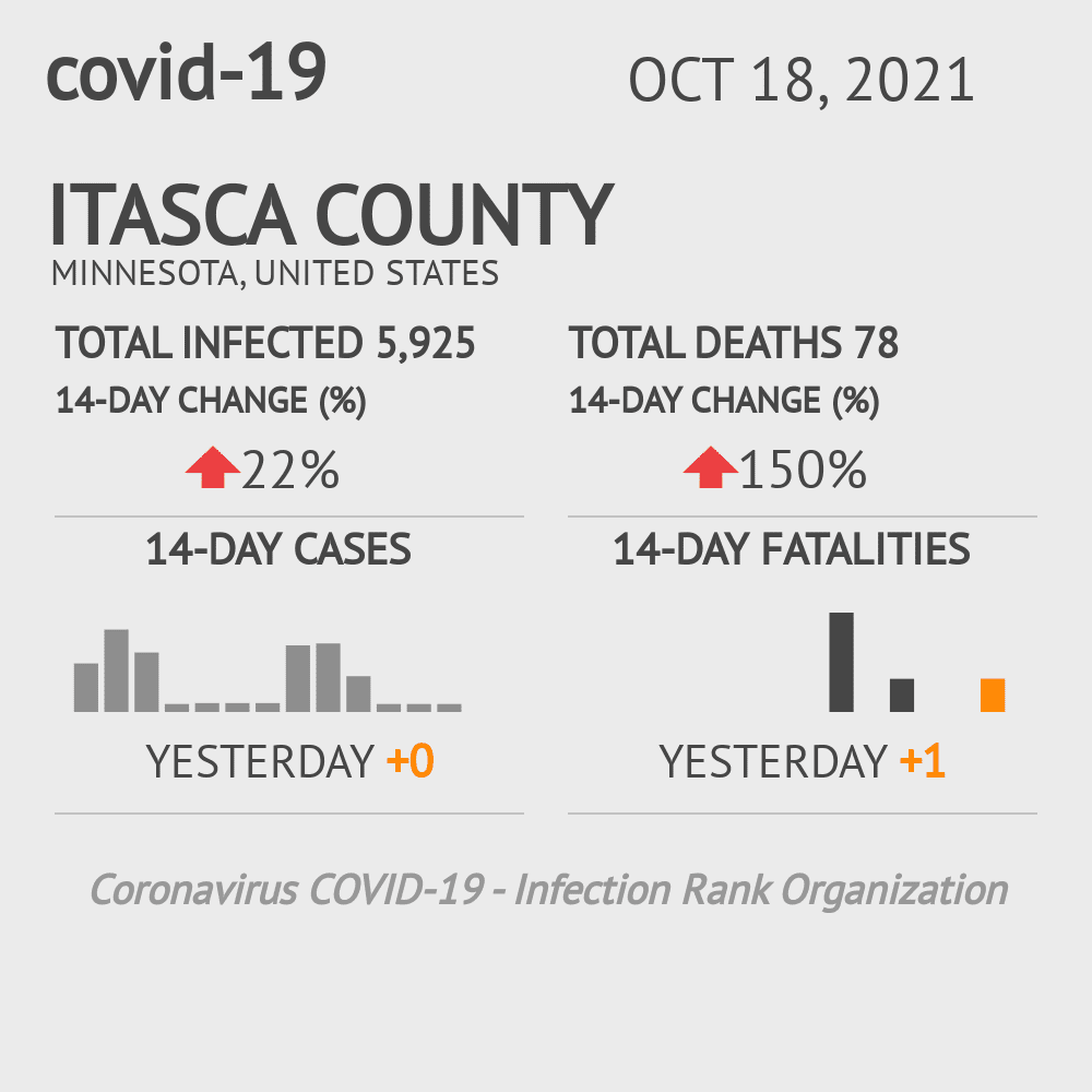 Itasca County Coronavirus Covid-19 Risk of Infection on July 24, 2021