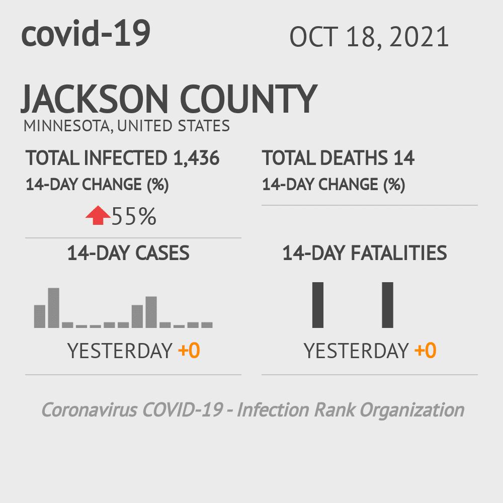 Jackson County Coronavirus Covid-19 Risk of Infection on July 24, 2021
