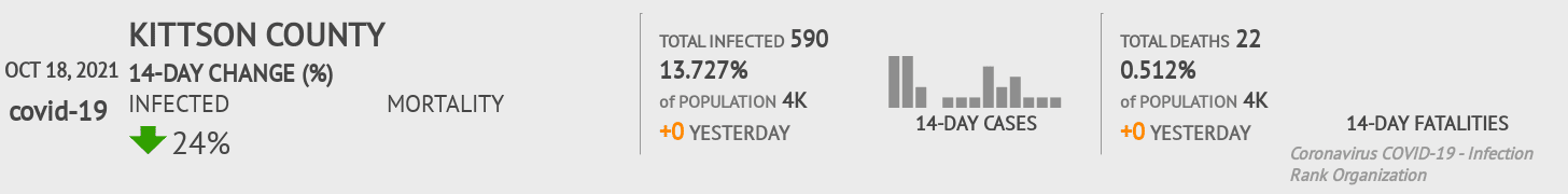 Kittson County Coronavirus Covid-19 Risk of Infection on July 24, 2021