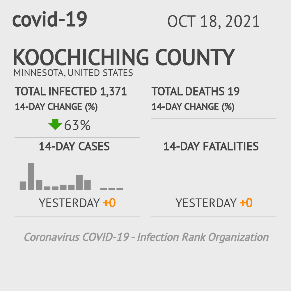 Koochiching County Coronavirus Covid-19 Risk of Infection on March 02, 2021